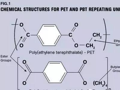 PET与PBT塑料差别-迪奥精雕